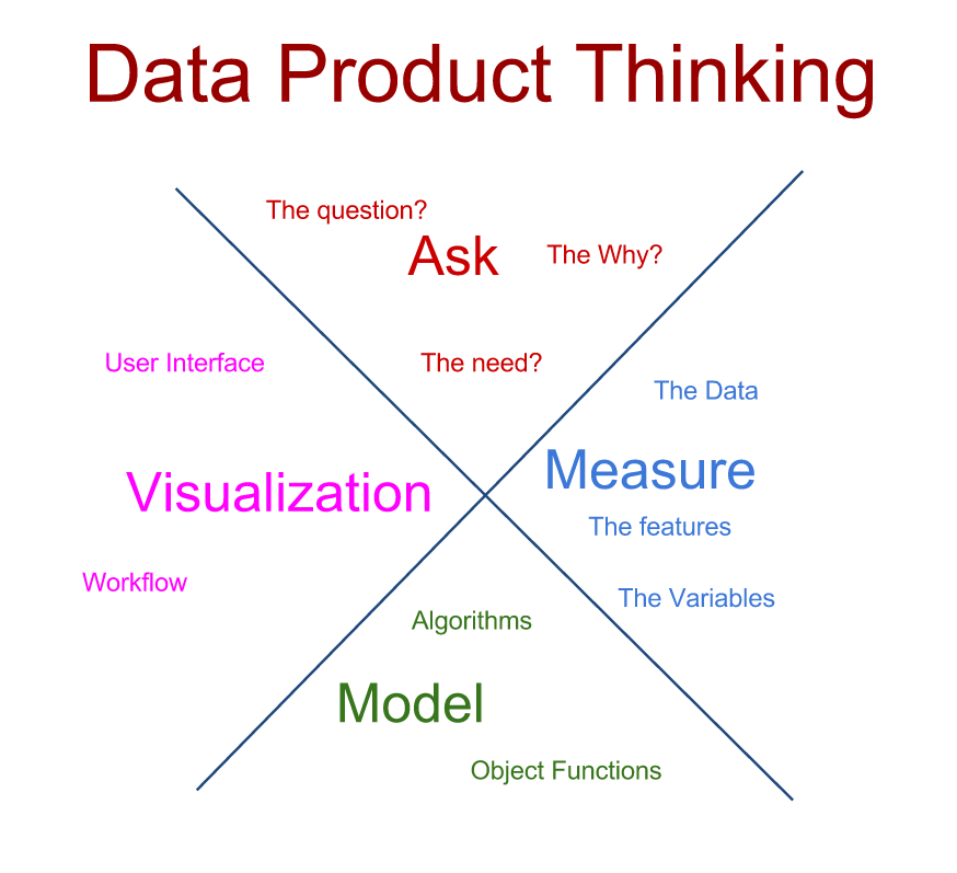 data_product_thinking