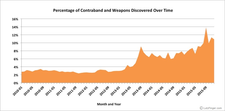 Percentage of Contraband